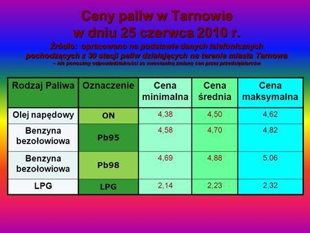 Ceny paliw w Tarnowie w dniu 25 czerwca 2010 r. Źródło: opracowano na podstawie danych telefonicznych pochodzących z 30 stacji paliw działających na terenie.