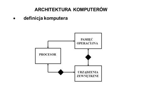 ARCHITEKTURA KOMPUTERÓW definicja komputera PROCESOR PAMIĘĆ OPERACYJNA URZĄDZENIA ZEWNĘTRZNE.