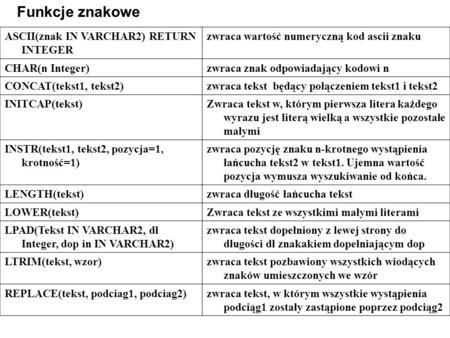 ASCII(znak IN VARCHAR2) RETURN INTEGER zwraca wartość numeryczną kod ascii znaku CHAR(n Integer)zwraca znak odpowiadający kodowi n CONCAT(tekst1, tekst2)zwraca.