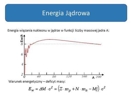 Energia wiązania nukleonu w jądrze w funkcji liczby masowej jadra A: Energia Jądrowa Warunek energetyczny – deficyt masy: