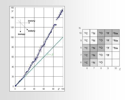 N izotony izobary izotopy N = Z Z.