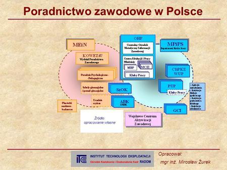 Poradnictwo zawodowe w Polsce Opracował: mgr inż. Mirosław Żurek Źródło: opracowanie własne.