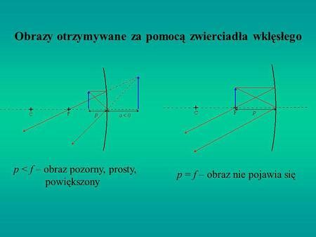 Obrazy otrzymywane za pomocą zwierciadła wklęsłego p < f – obraz pozorny, prosty, powiększony p = f – obraz nie pojawia się
