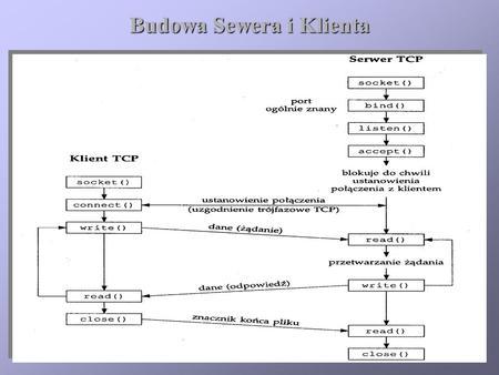 Budowa Sewera i Klienta. Funkcja Connect (1) Funkcja Connect (2)